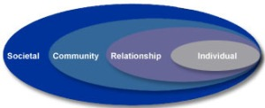 social-ecologicalmodel